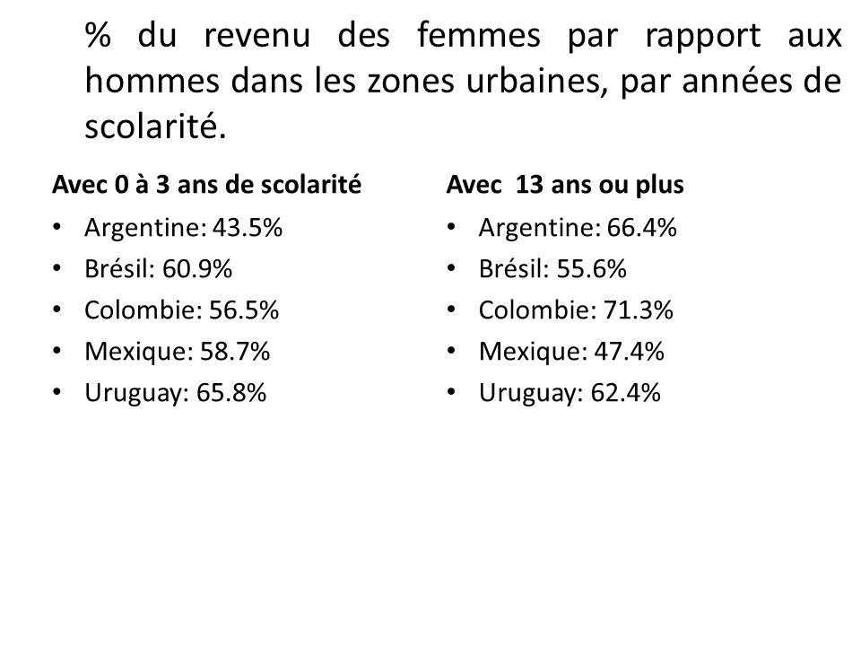 % du revenu des femmes par rapport aux hommes dans les zones urbaines, par années de scolarité.