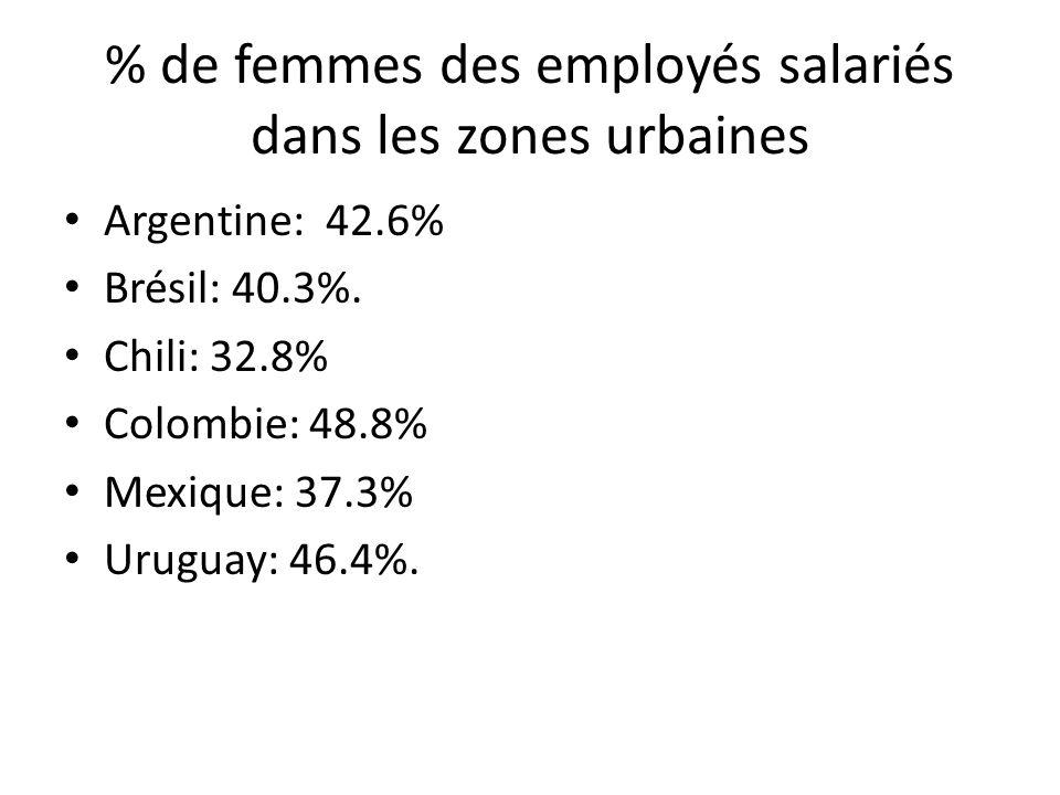 % de femmes des employés salariés dans les zones urbaines