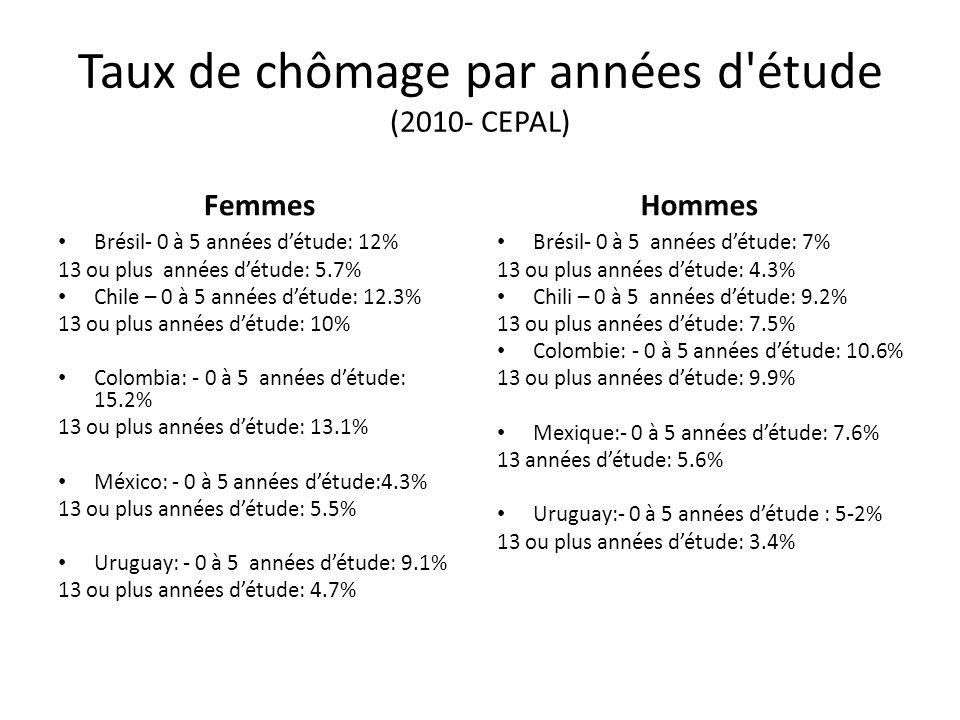 Taux de chômage par années d étude (2010- CEPAL)
