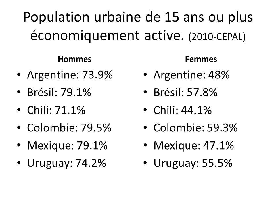 Population urbaine de 15 ans ou plus économiquement active
