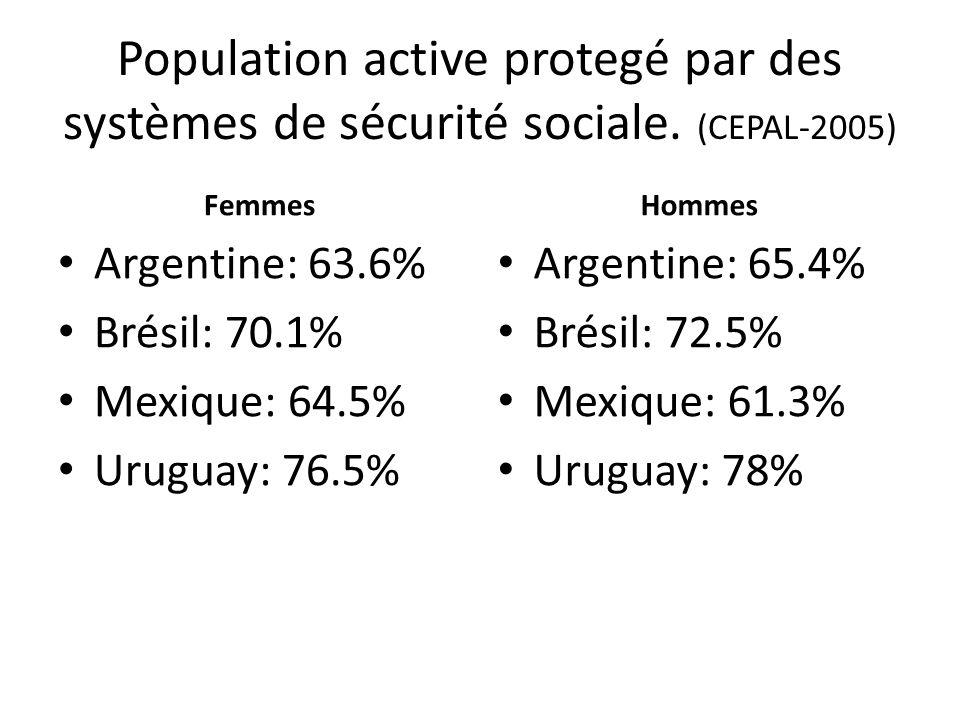 Population active protegé par des systèmes de sécurité sociale
