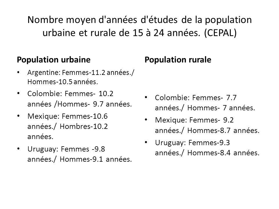 Nombre moyen d années d études de la population urbaine et rurale de 15 à 24 années. (CEPAL)