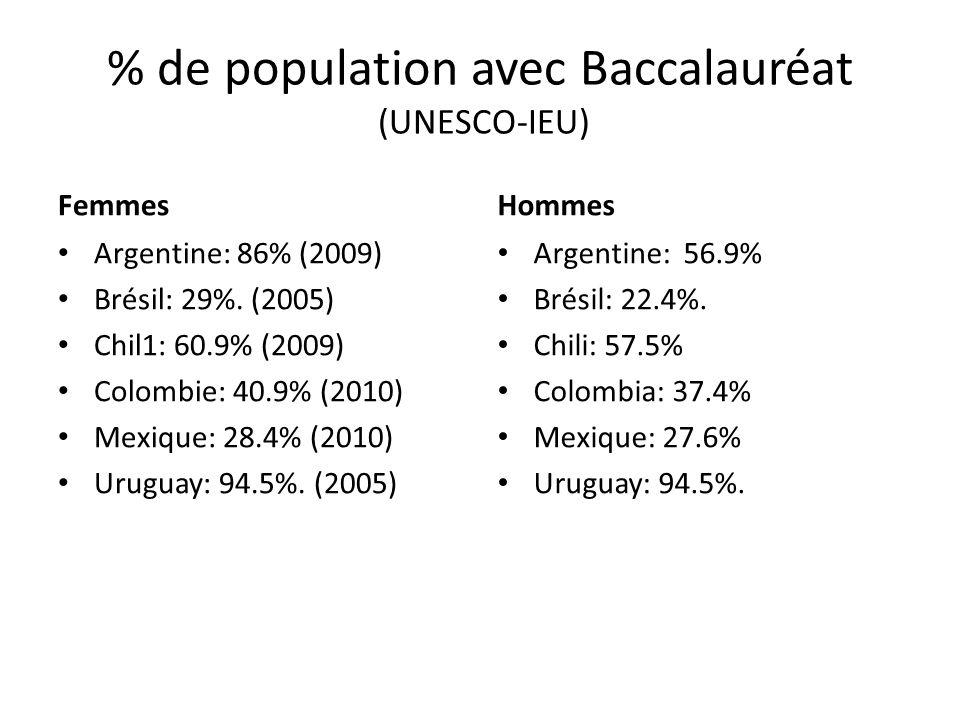 % de population avec Baccalauréat (UNESCO-IEU)