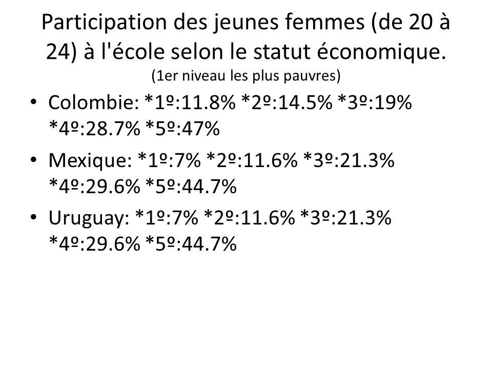 Participation des jeunes femmes (de 20 à 24) à l école selon le statut économique. (1er niveau les plus pauvres)