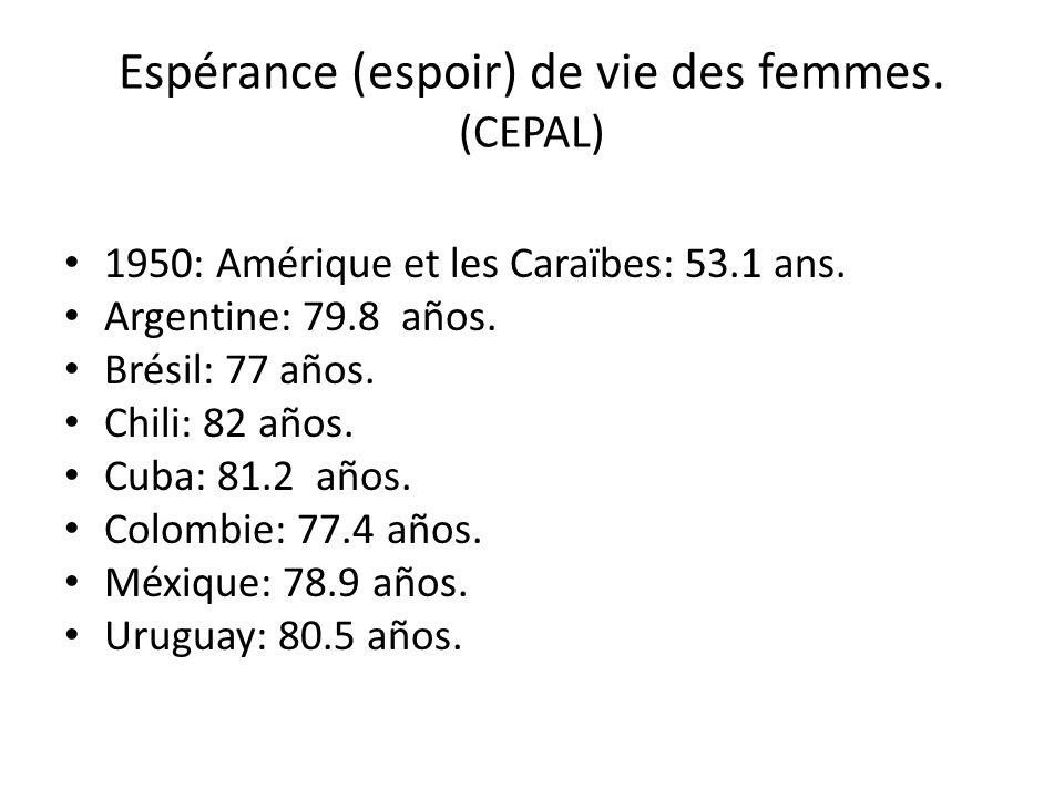 Espérance (espoir) de vie des femmes. (CEPAL)