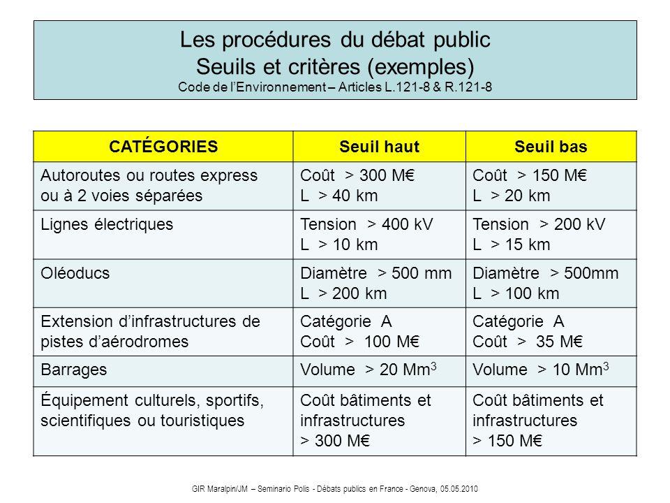 Les procédures du débat public Seuils et critères (exemples) Code de l'Environnement – Articles L.121-8 & R.121-8