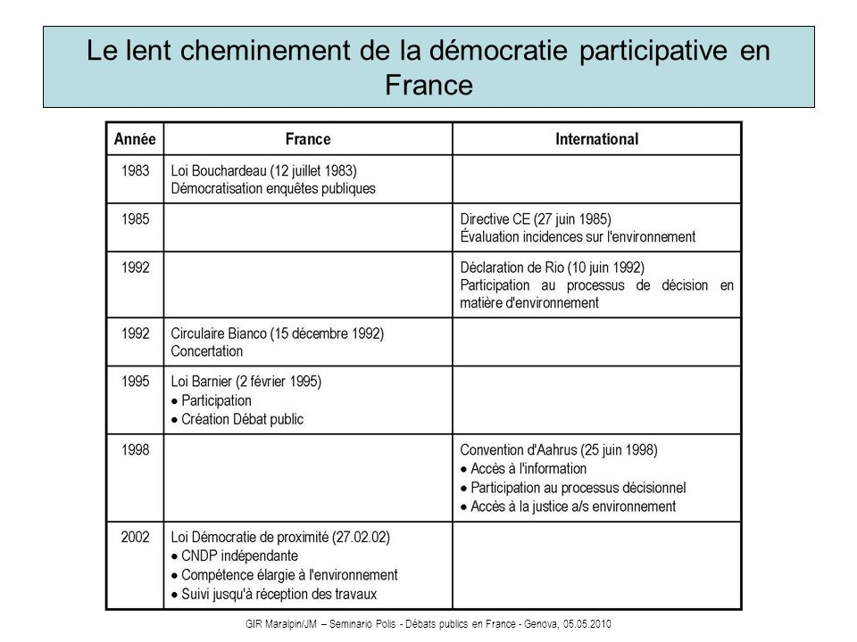 Le lent cheminement de la démocratie participative en France