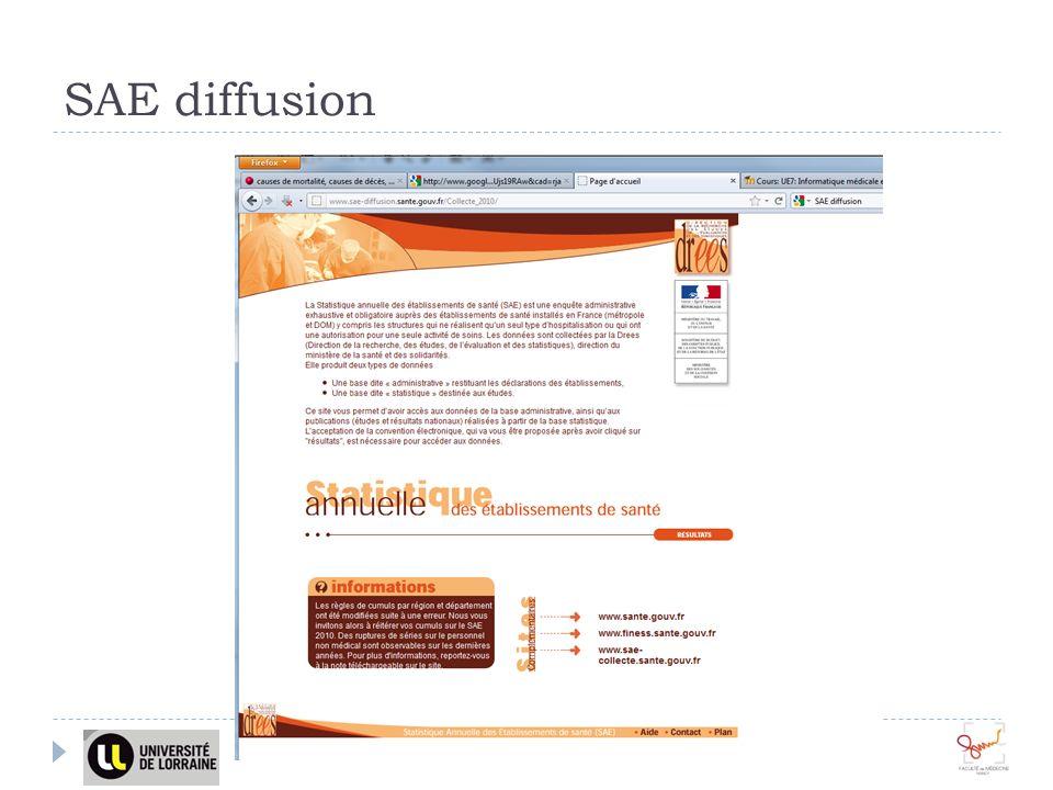 SAE diffusion