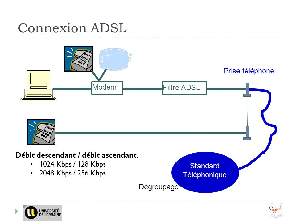 Connexion ADSL Prise téléphone Modem Filtre ADSL