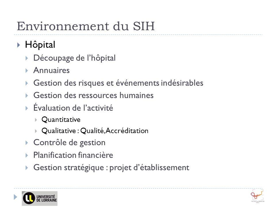 Environnement du SIH Hôpital Découpage de l'hôpital Annuaires