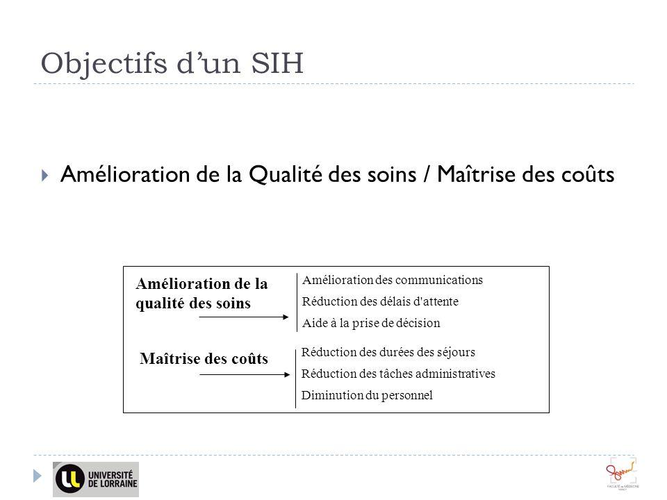 Objectifs d'un SIH Amélioration de la Qualité des soins / Maîtrise des coûts. Amélioration de la qualité des soins.
