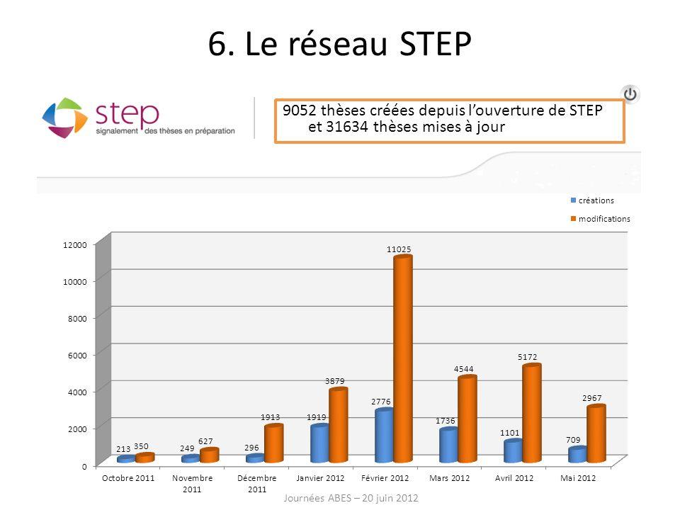 6. Le réseau STEP 9052 thèses créées depuis l'ouverture de STEP et 31634 thèses mises à jour.