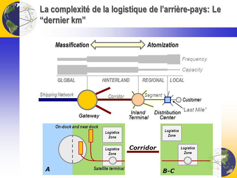 La complexité de la logistique de l'arrière-pays: Le dernier km