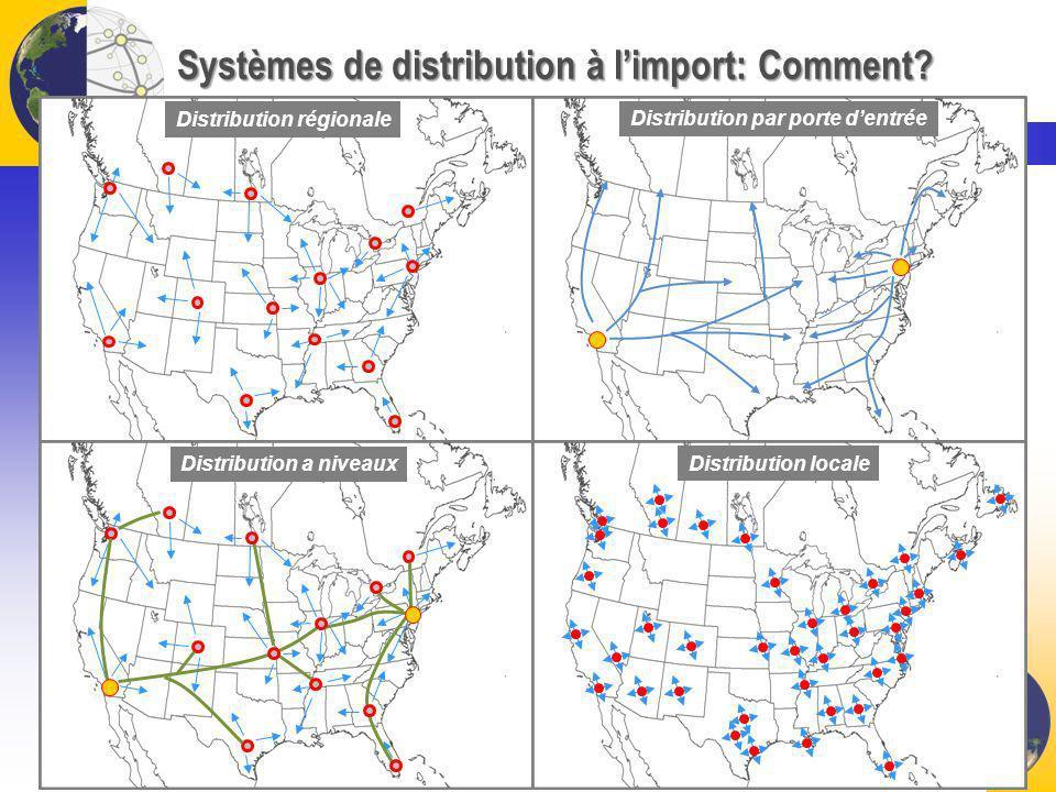 Systèmes de distribution à l'import: Comment