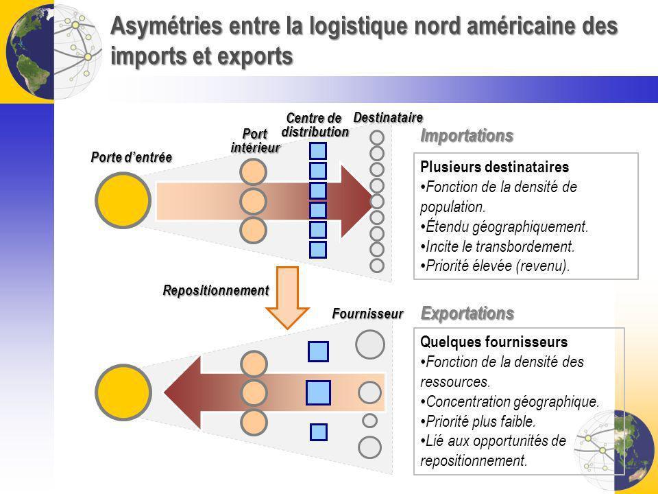 Asymétries entre la logistique nord américaine des imports et exports