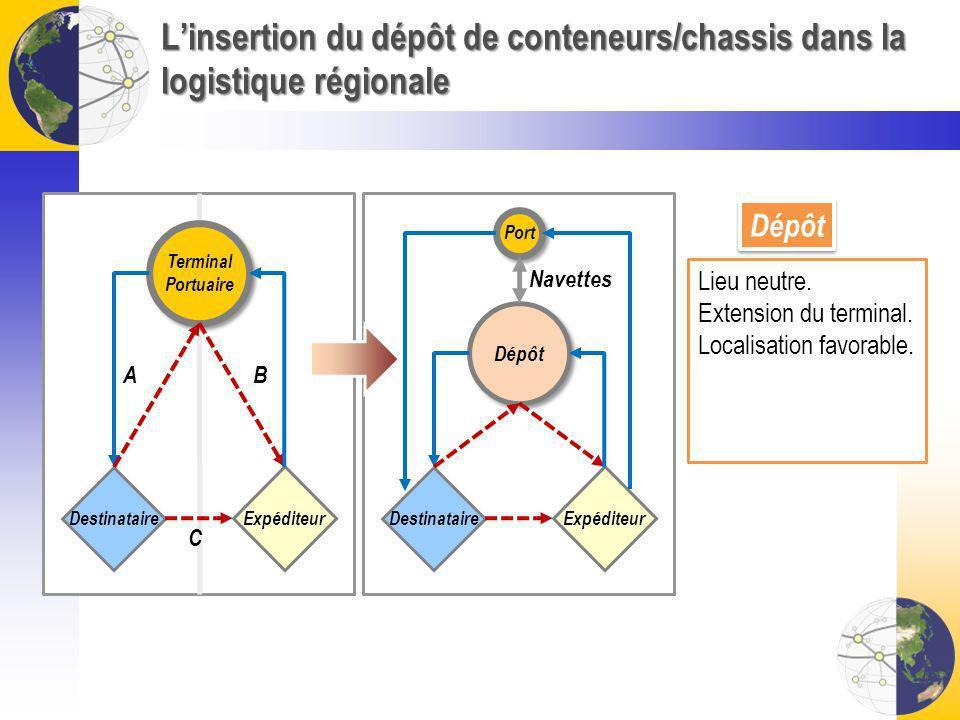 L'insertion du dépôt de conteneurs/chassis dans la logistique régionale