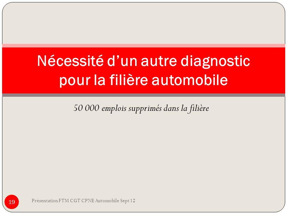 Nécessité d'un autre diagnostic pour la filière automobile