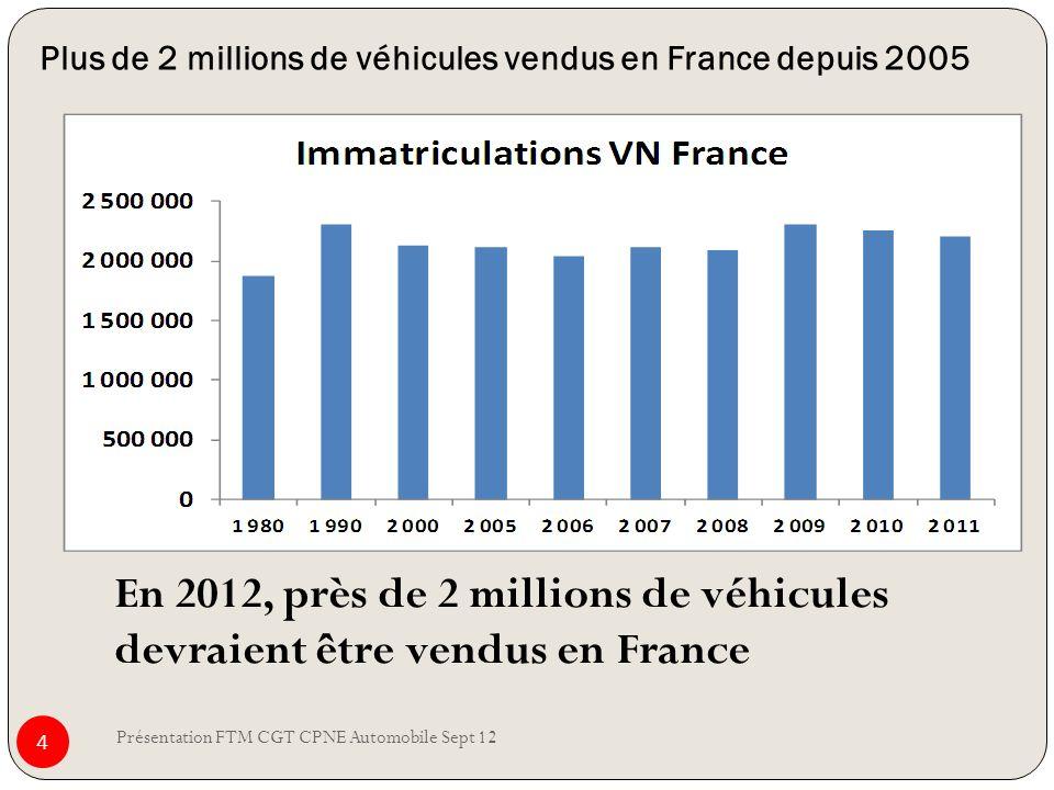 Plus de 2 millions de véhicules vendus en France depuis 2005
