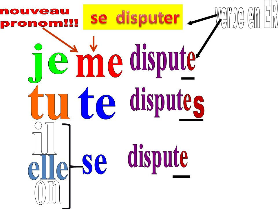 se disputer verbe en ER nouveau pronom!!! je dispute me tu te dispute