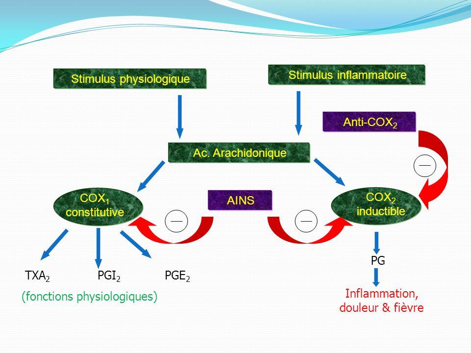 Stimulus inflammatoire Stimulus physiologique