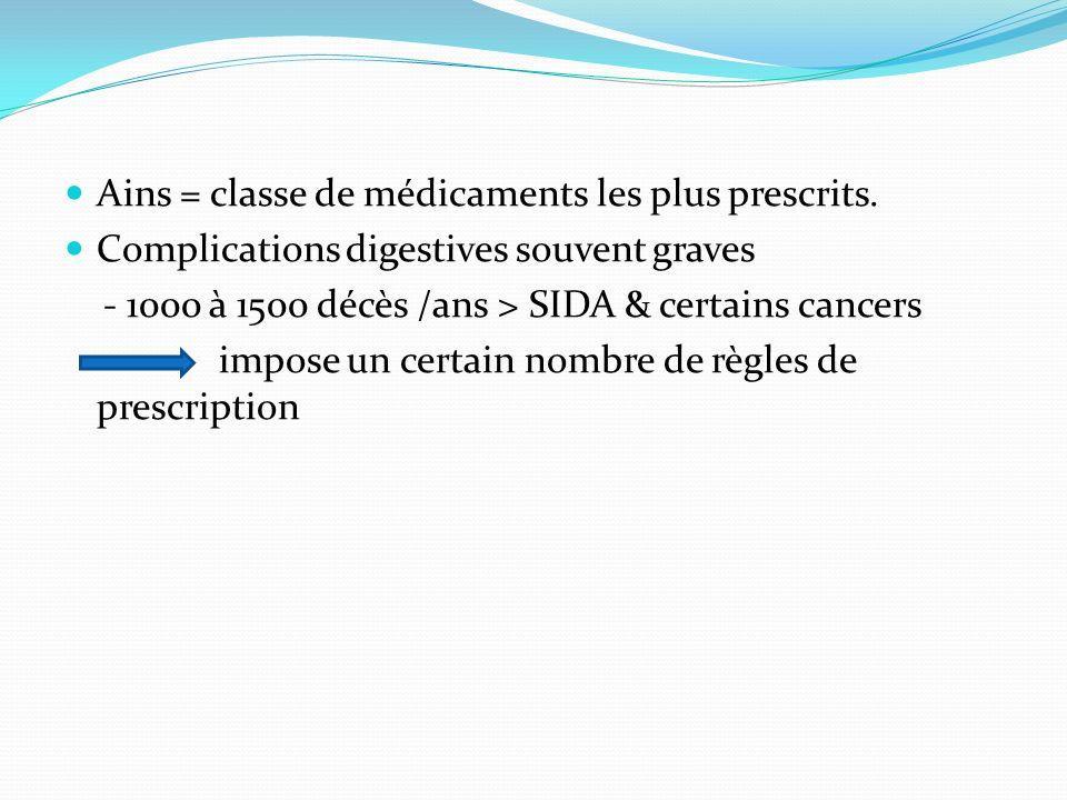 Ains = classe de médicaments les plus prescrits.