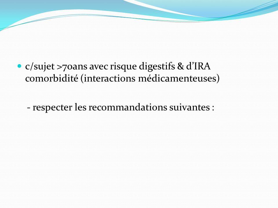 c/sujet >70ans avec risque digestifs & d'IRA comorbidité (interactions médicamenteuses)