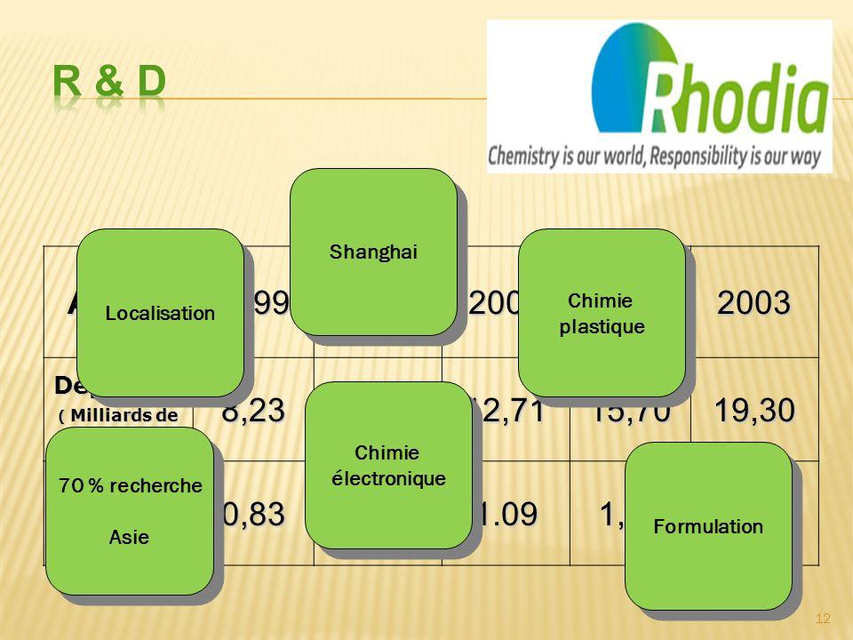 R & D Shanghai. Localisation. Chimie. plastique. Année. 1999. 2000. 2001. 2002. 2003. Dépenses.