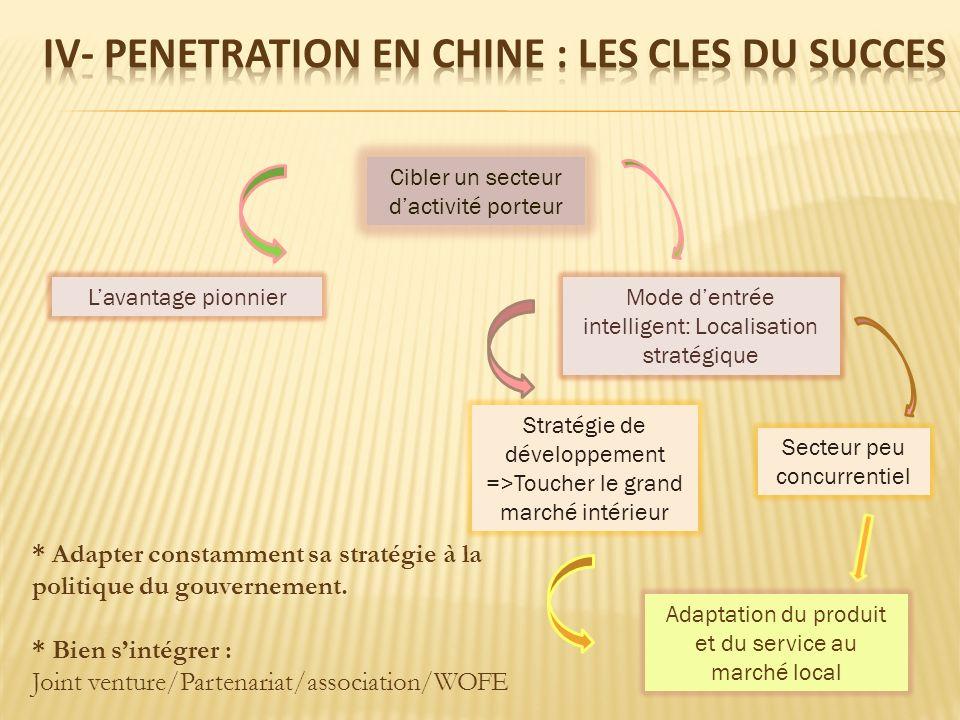 IV- PENETRATION en chine : LES CLES DU SUCCES