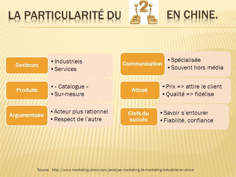 La particularité du en Chine. Communication Attrait Clefs du succès