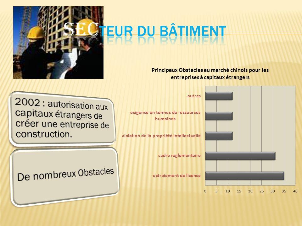 SECTEUR DU BÂTIMENT 2002 : autorisation aux capitaux étrangers de créer une entreprise de construction.