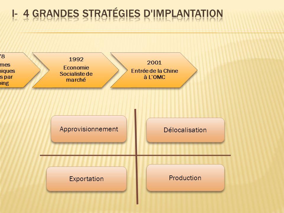 I- 4 grandes stratégies d implantation