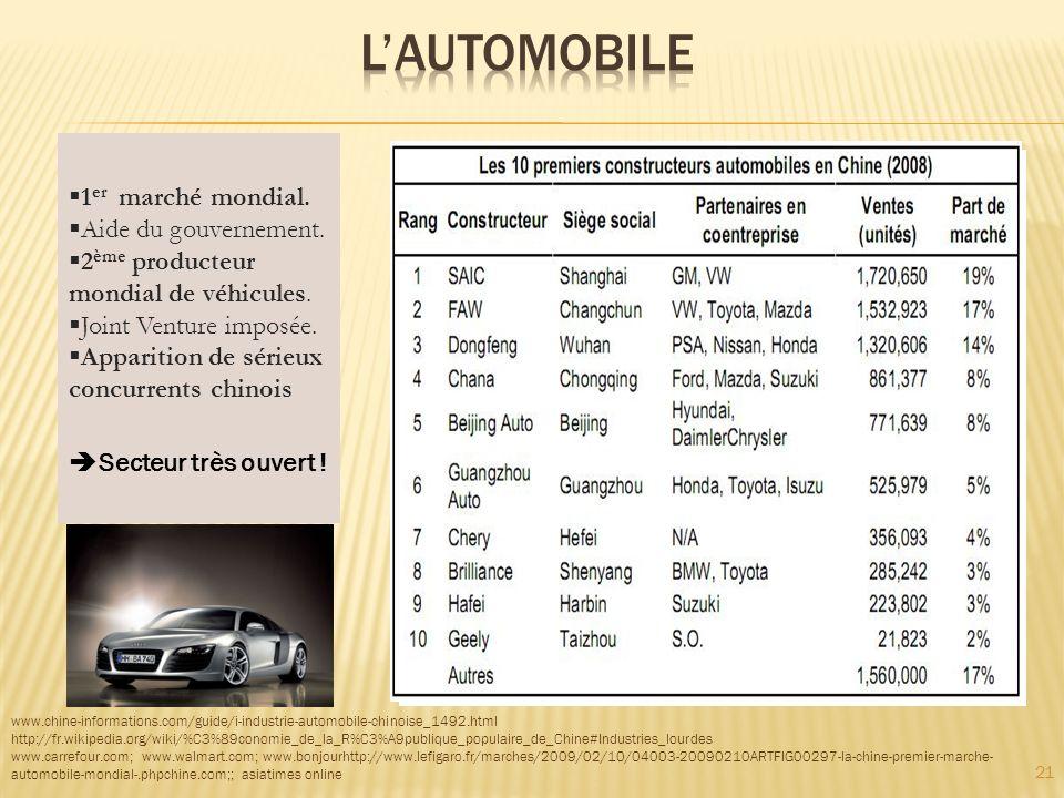 L'automobile 1er marché mondial. Aide du gouvernement.