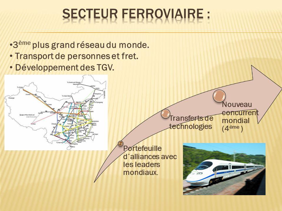 Secteur ferroviaire : 3ème plus grand réseau du monde.