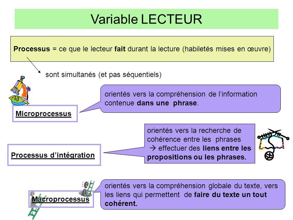 Variable LECTEUR Processus = ce que le lecteur fait durant la lecture (habiletés mises en œuvre) sont simultanés (et pas séquentiels)