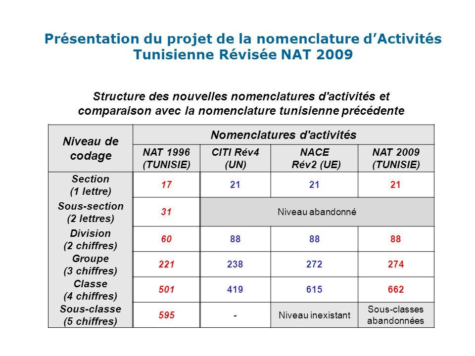 Présentation du projet de la nomenclature d'Activités Tunisienne Révisée NAT 2009