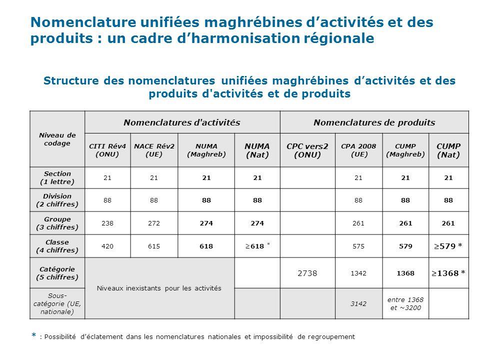 Nomenclatures d activités Nomenclatures de produits