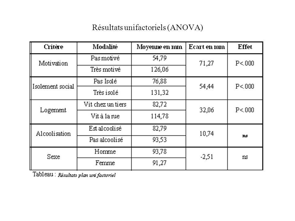 Résultats unifactoriels (ANOVA)