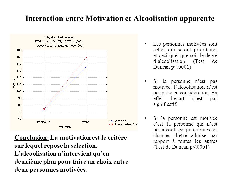 Interaction entre Motivation et Alcoolisation apparente