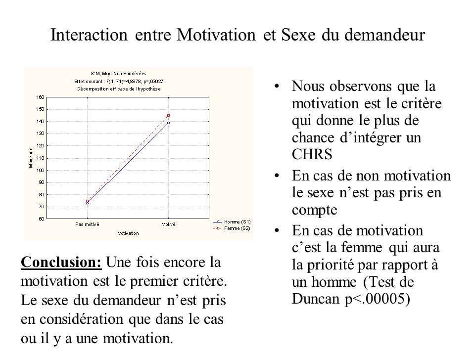 Interaction entre Motivation et Sexe du demandeur