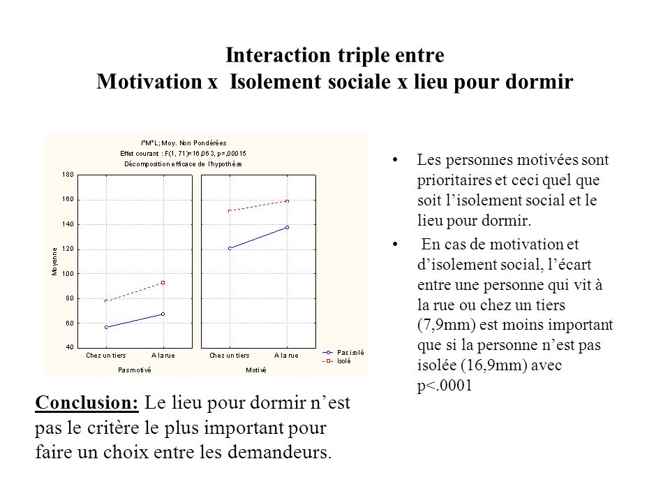 Interaction triple entre Motivation x Isolement sociale x lieu pour dormir
