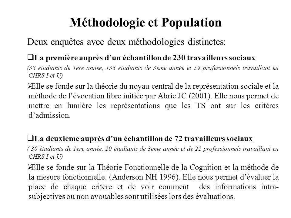 Méthodologie et Population