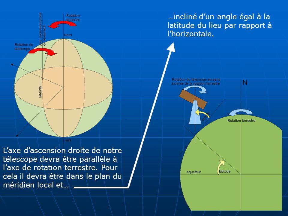…incliné d'un angle égal à la latitude du lieu par rapport à l'horizontale.