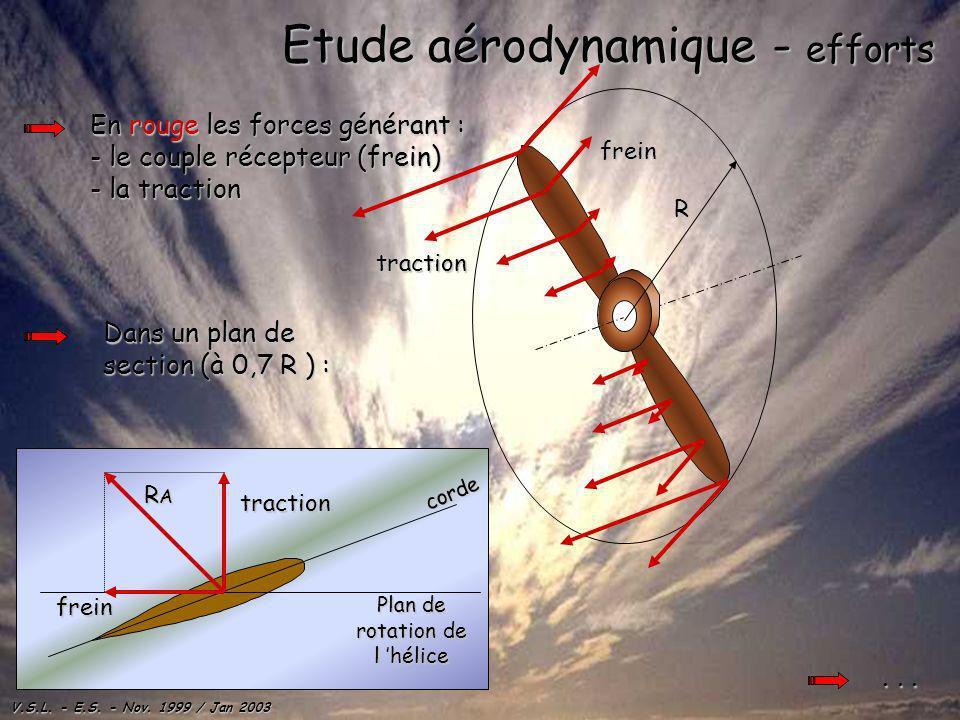 Etude aérodynamique - efforts