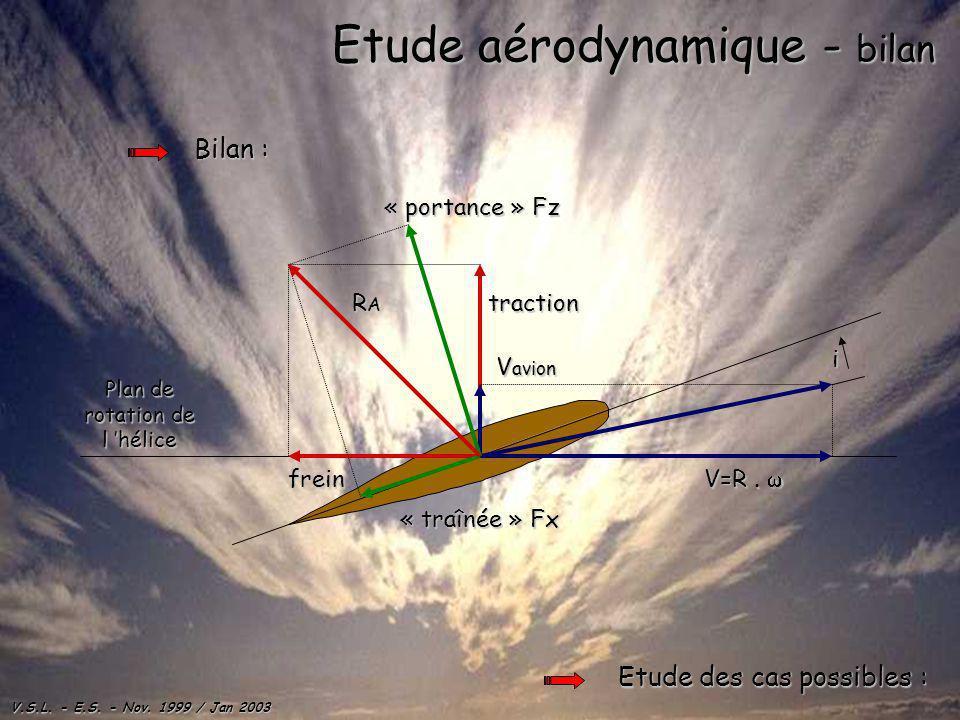 Etude aérodynamique - bilan