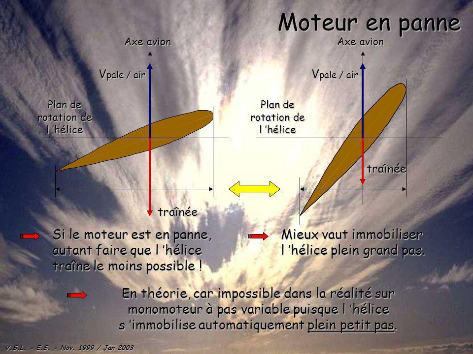 Moteur en panne Plan de rotation de l 'hélice. Axe avion. Plan de rotation de l 'hélice. Axe avion.