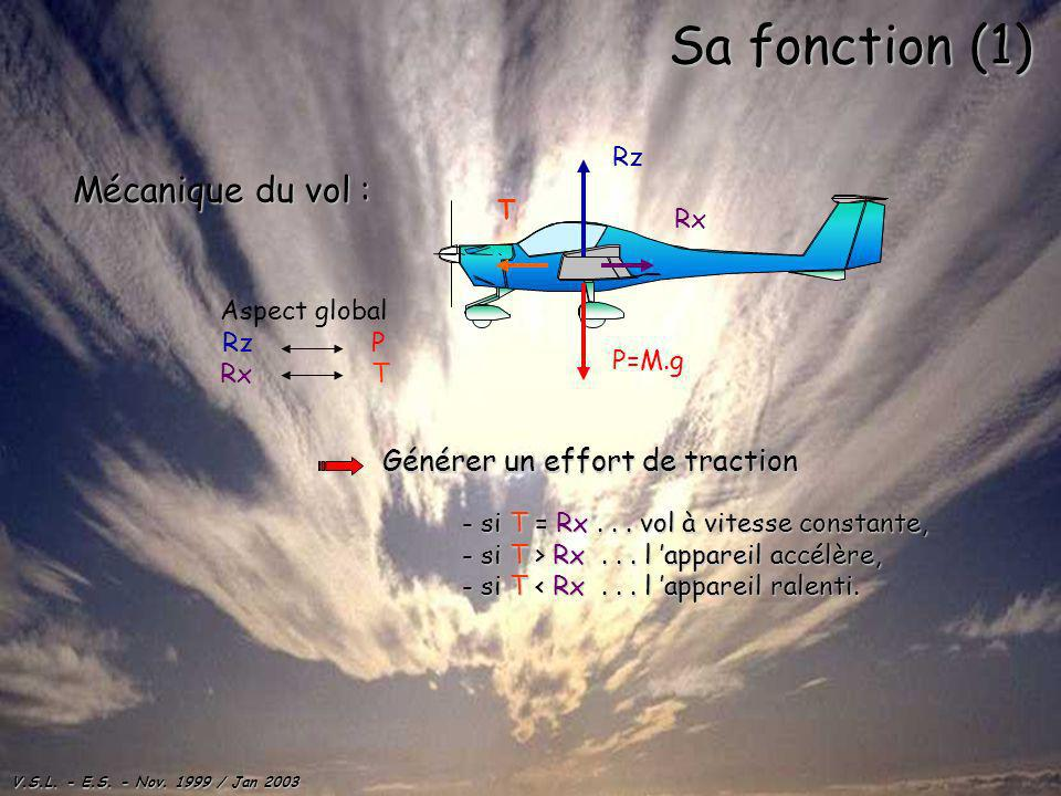 Sa fonction (1) Mécanique du vol : Générer un effort de traction Rz T