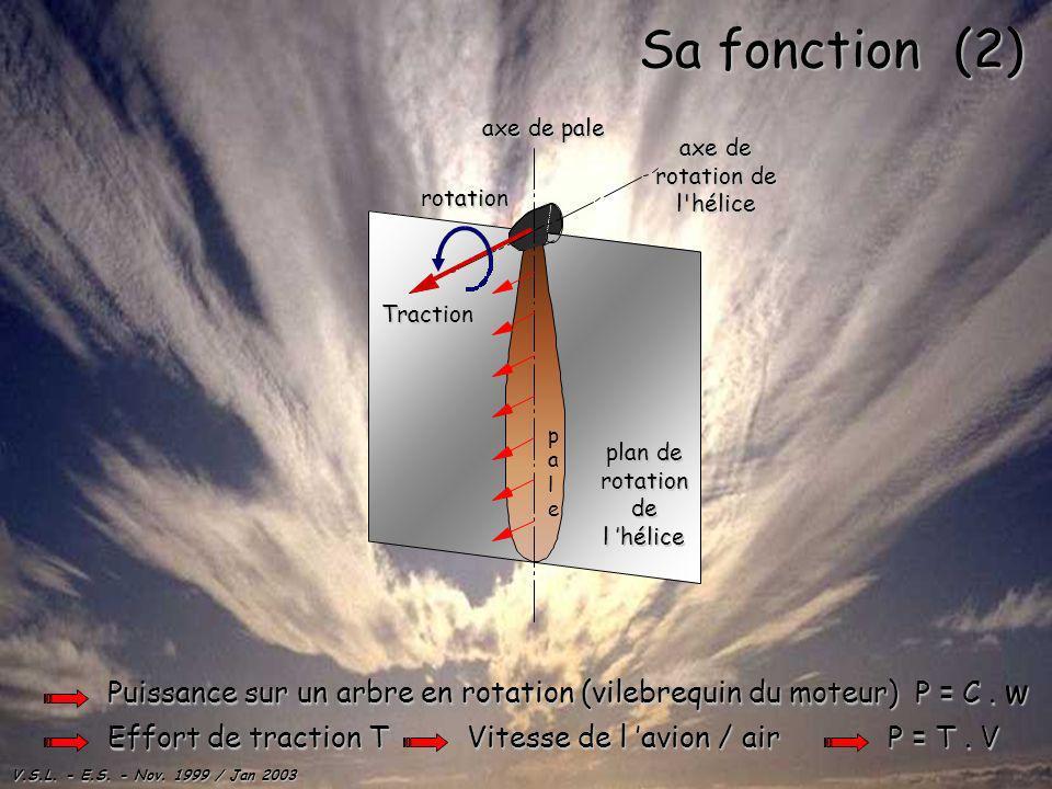 Sa fonction (2) axe de pale. axe de rotation de l hélice. pale. rotation. Traction. plan de rotation de l 'hélice.