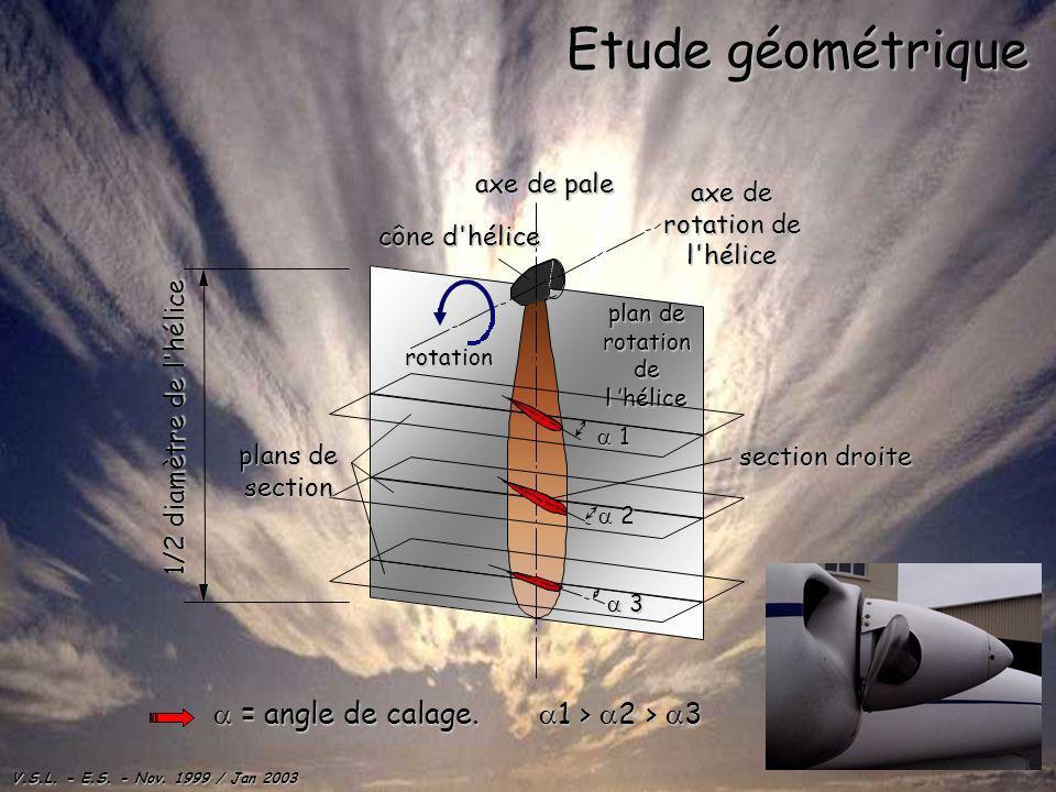 Etude géométrique a = angle de calage. a1 > a2 > a3 axe de pale