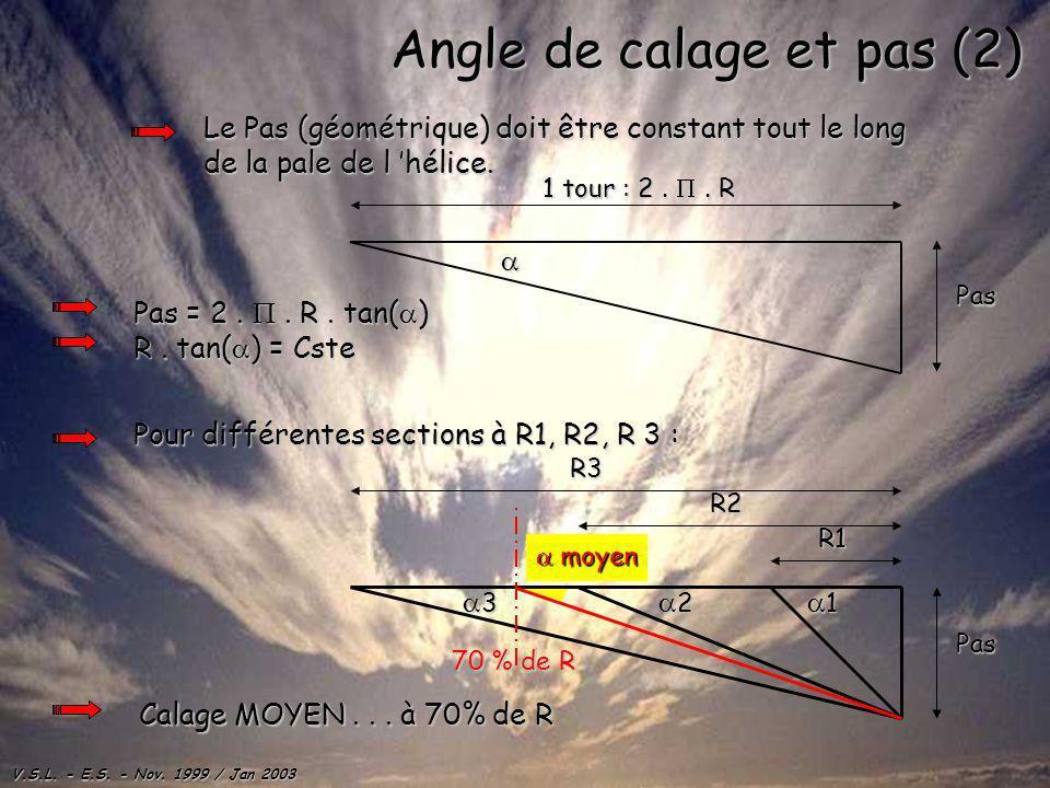 Angle de calage et pas (2)