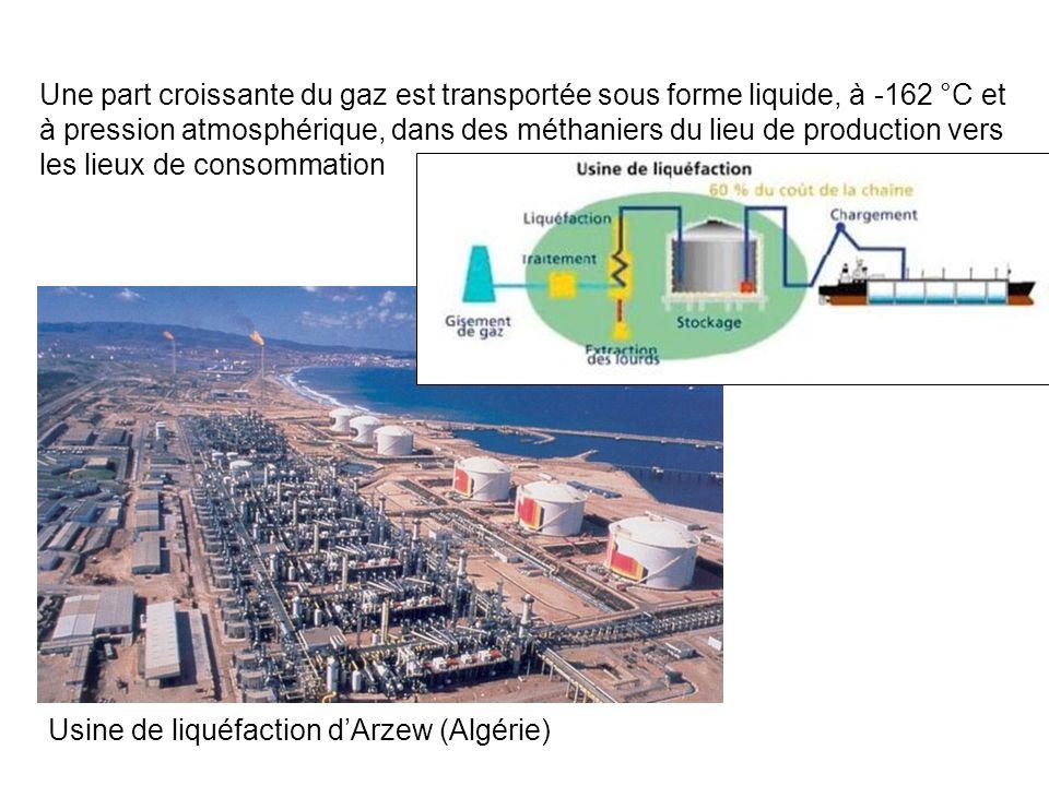 Une part croissante du gaz est transportée sous forme liquide, à -162 °C et à pression atmosphérique, dans des méthaniers du lieu de production vers les lieux de consommation